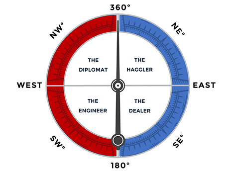 Introducing the Kah-Vay Negotiation Compass
