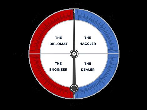 The Kah-Vay Compass